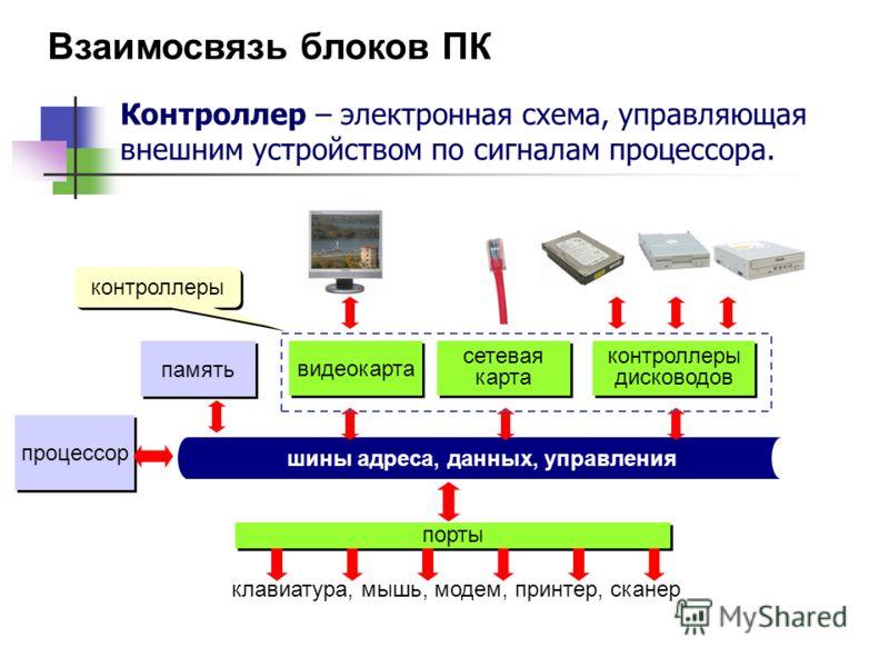Взаимосвязь блоков ПК процессор память шины адреса, данных, управления порты клавиатура, мышь, модем, принтер, сканер видеокарта сетевая карта контроллеры дисководов контроллеры Контроллер – электронная схема, управляющая внешним устройством по сигна