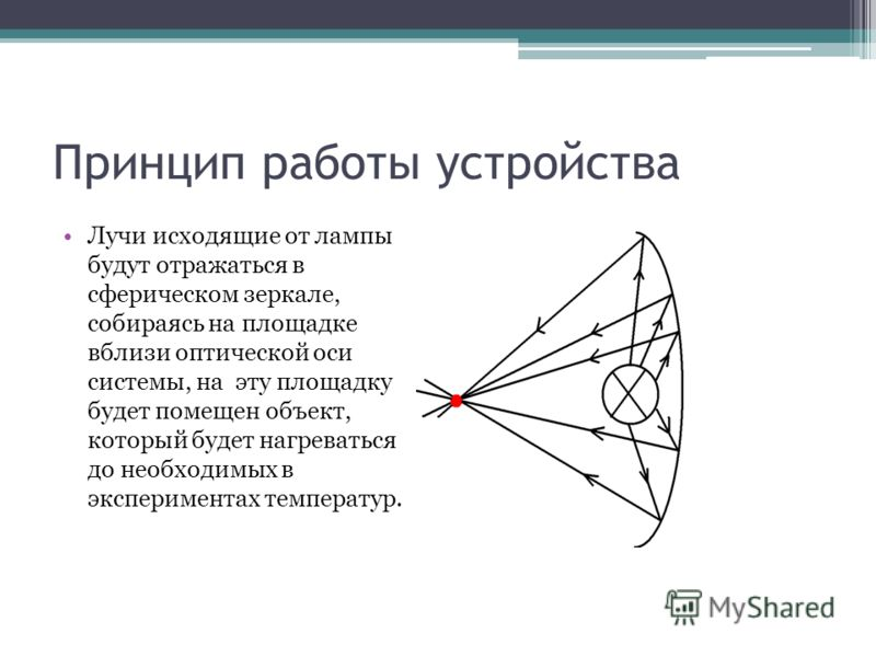Принцип работы устройства Лучи исходящие от лампы будут отражаться в сферическом зеркале, собираясь на площадке вблизи оптической оси системы, на эту площадку будет помещен объект, который будет нагреваться до необходимых в экспериментах температур.