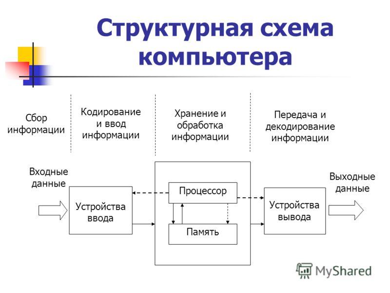 Структурная схема компьютера Устройства ввода Процессор Память Устройства вывода Входные данные Выходные данные Сбор информации Кодирование и ввод информации Хранение и обработка информации Передача и декодирование информации