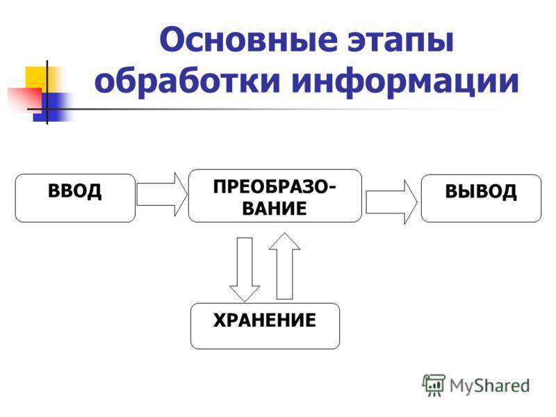 Основные этапы обработки информации ВВОД ПРЕОБРАЗО- ВАНИЕ ХРАНЕНИЕ ВЫВОД
