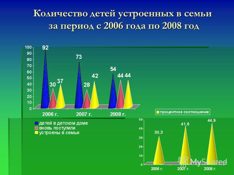 Количество детей устроенных в семьи за период с 2006 года по 2008 год