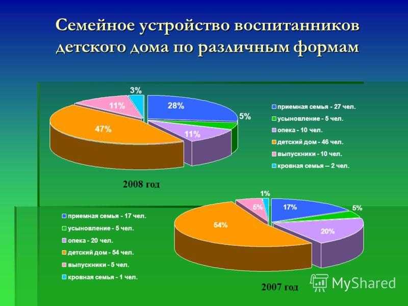54% 17% 1% 20% 5% приемная семья - 17 чел. усыновление - 5 чел. опека - 20 чел. детский дом - 54 чел. выпускники - 5 чел. кровная семья - 1 чел. Семейное устройство воспитанников детского дома по различным формам 11% 5% 11% 3% 28% 47% приемная семья
