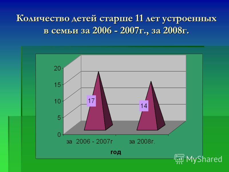Количество детей старше 11 лет устроенных в семьи за 2006 - 2007г., за 2008г.
