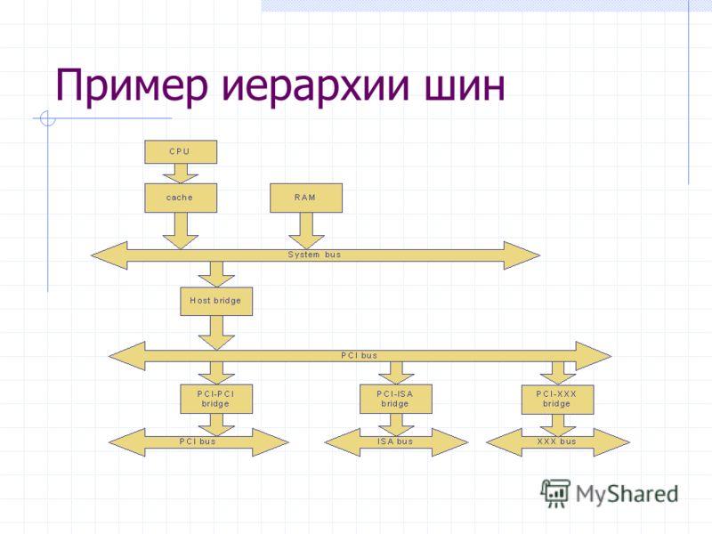 Пример иерархии шин