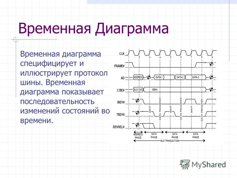 Временная Диаграмма Временная диаграмма специфицирует и иллюстрирует протокол шины. Временная диаграмма показывает последовательность изменений состояний во времени.