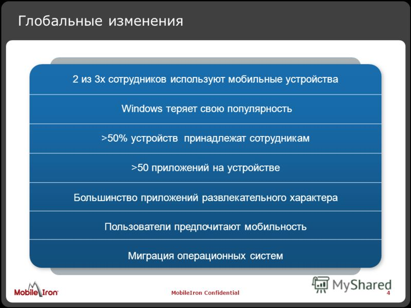 MobileIron Confidential4 Глобальные изменения 4 2 из 3x сотрудников используют мобильные устройства Windows теряет свою популярность >50% устройств принадлежат сотрудникам >50 приложений на устройстве Большинство приложений развлекательного характера