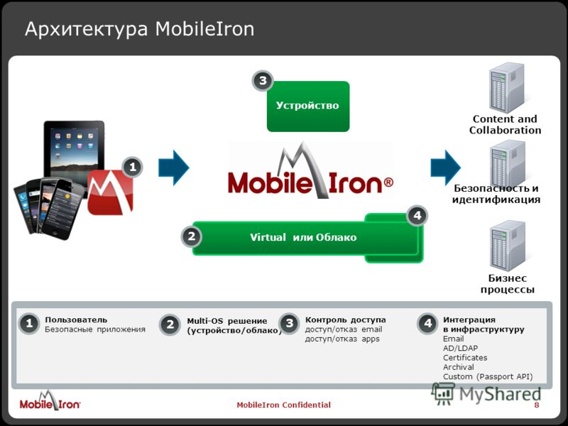 MobileIron Confidential8 Content and Collaboration Безопасность и идентификация Бизнес процессы Архитектура MobileIron 8 Устройство Virtual или Облако 22 Multi-OS решение (устройство/облако) 3 Контроль доступа доступ/отказ email доступ/отказ apps 1 П