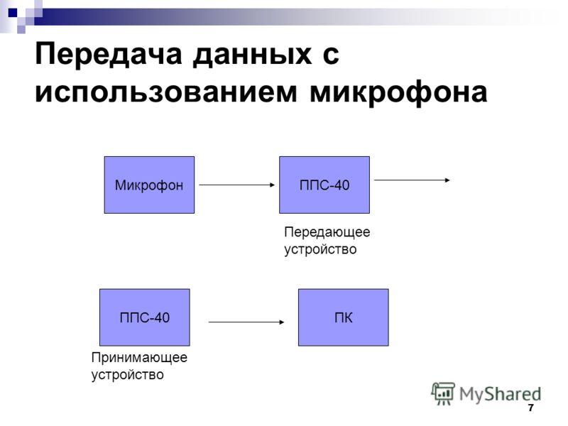 7 Передача данных с использованием микрофона МикрофонППС-40 Передающее устройство Принимающее устройство ПК