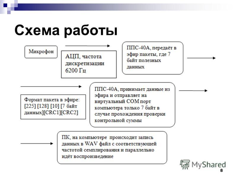 8 Схема работы
