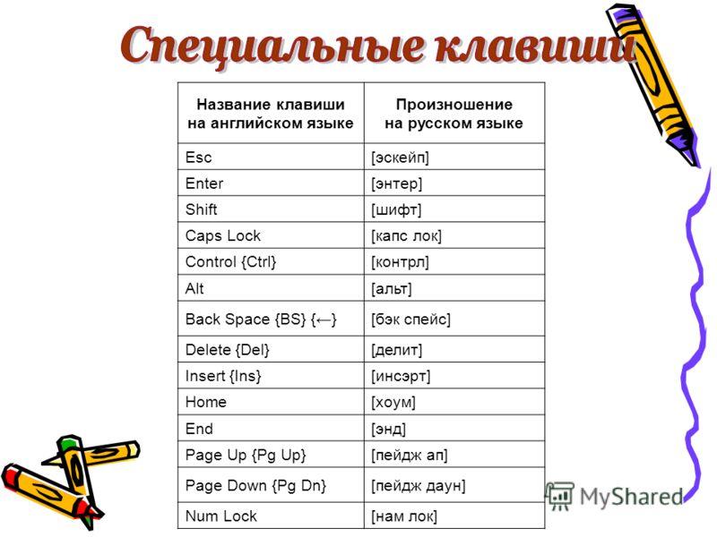 Название клавиши на английском языке Произношение на русском языке Esc[эскейп] Enter[энтер] Shift[шифт] Caps Lock[капс лок] Control {Ctrl}[контрл] Alt[альт] Back Space {BS} {}[бэк спейс] Delete {Del}[делит] Insert {Ins}[инсэрт] Home[хоум] End[энд] Pa