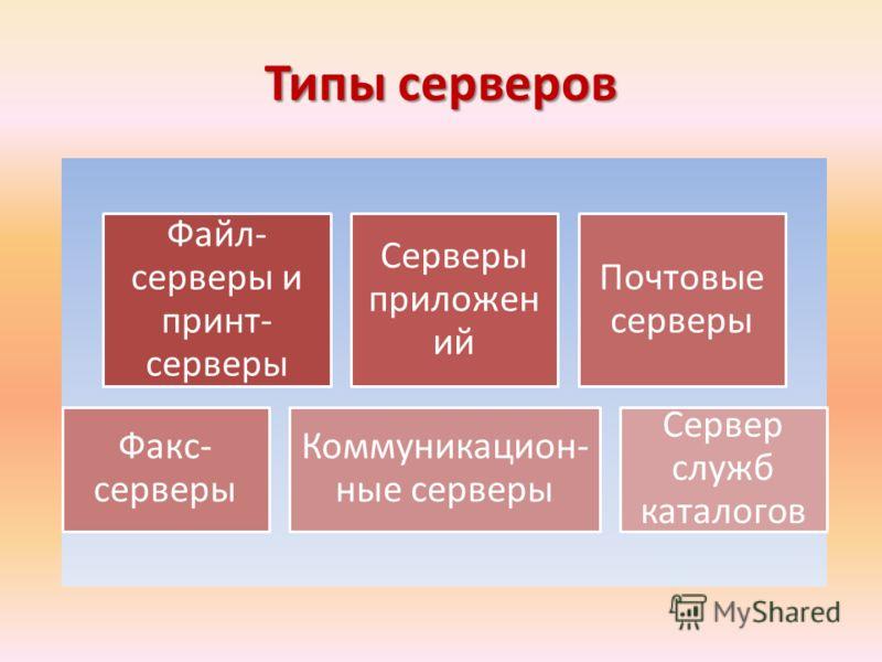 Типы серверов Файл- серверы и принт- серверы Серверы приложен ий Почтовые серверы Факс- серверы Коммуникацион- ные серверы Сервер служб каталогов