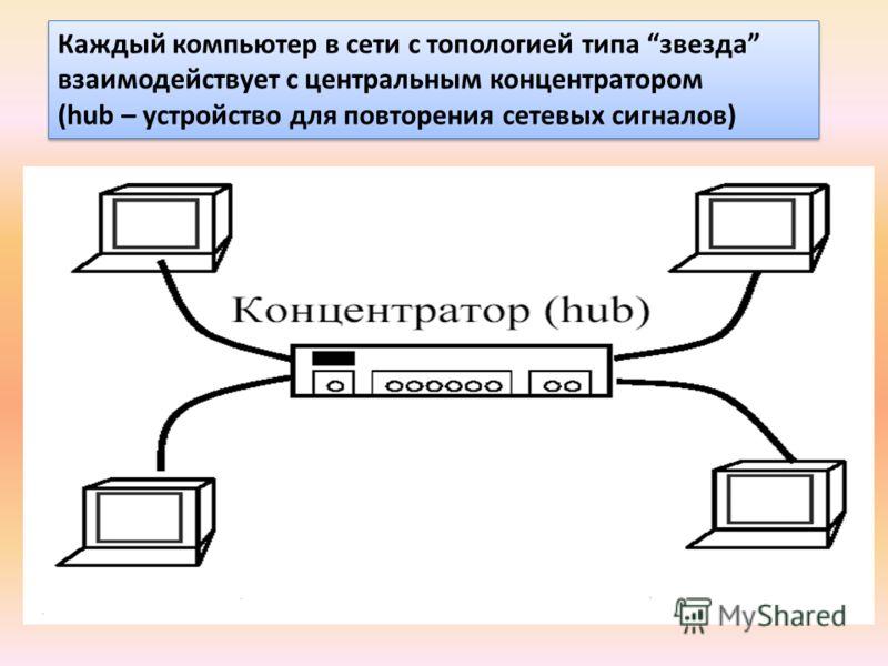 Каждый компьютер в сети с топологией типа звезда взаимодействует с центральным концентратором (hub – устройство для повторения сетевых сигналов) Каждый компьютер в сети с топологией типа звезда взаимодействует с центральным концентратором (hub – устр