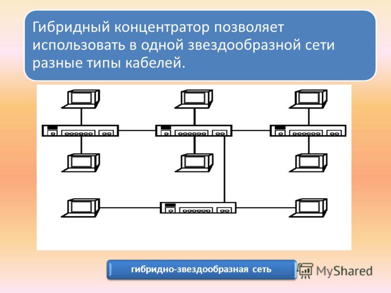 Гибридный концентратор позволяет использовать в одной звездообразной сети разные типы кабелей. гибридно-звездообразная сеть