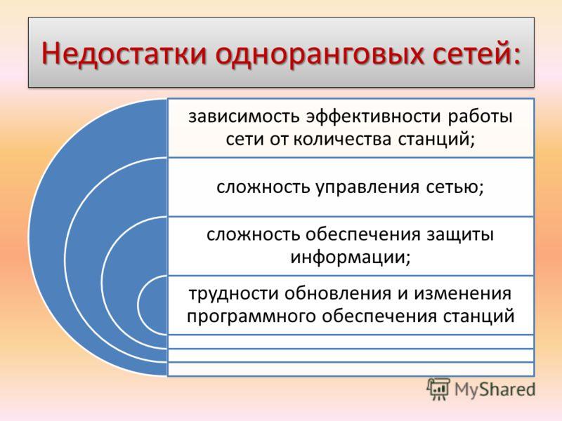 Недостатки одноранговых сетей: зависимость эффективности работы сети от количества станций; сложность управления сетью; сложность обеспечения защиты информации; трудности обновления и изменения программного обеспечения станций