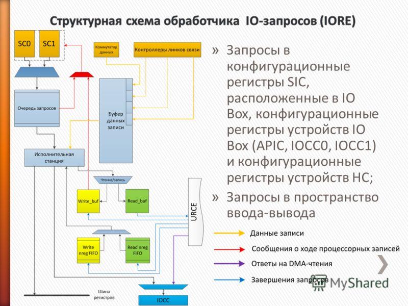 » Запросы в конфигурационные регистры SIC, расположенные в IO Box, конфигурационные регистры устройств IO Box (APIC, IOCC0, IOCC1) и конфигурационные регистры устройств HC; » Запросы в пространство ввода-вывода