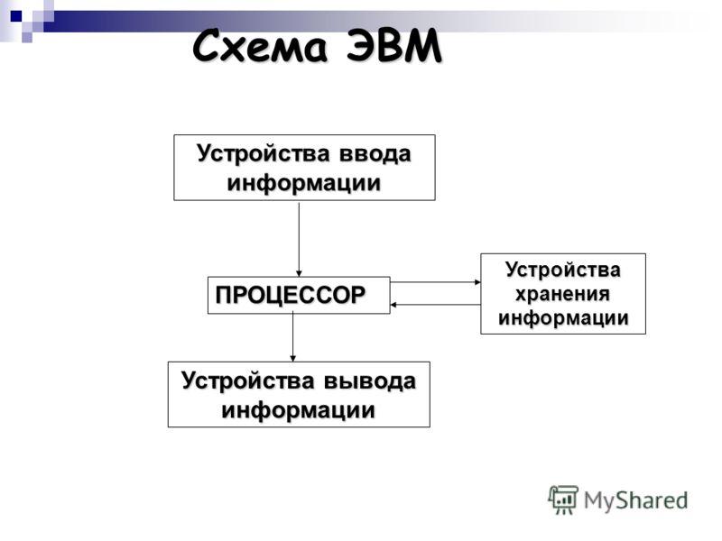 Архитектура ЭВМ Джон фон Нейман В 1945 году американский ученый Джон фон Нейман предложил схему построения первой ЭВМ. ИП Передача Хранение Обработка