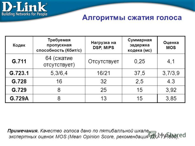 Алгоритмы сжатия голоса Кодек Требуемая пропускная способность (Кбит/с) Нагрузка на DSP, MIPS Суммарная задержка кодека (мс) Оценка MOS G.711 64 (сжатие отсутствует) Отсутствует0,254,1 G.723.15,3/6,416/2137,53,7/3,9 G.72816322,54.3 G.729825153,92 G.7