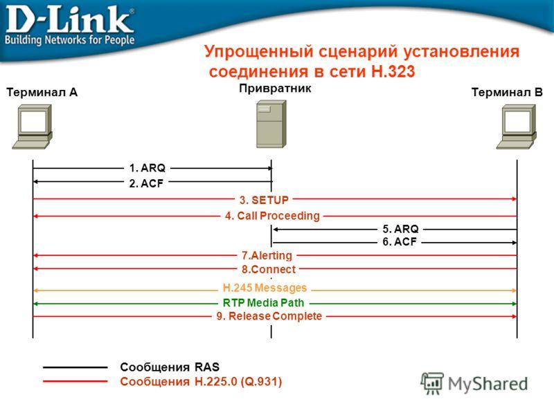 Упрощенный сценарий установления соединения в сети Н.323 Сообщения RAS Сообщения H.225.0 (Q.931) 1. ARQ 2. ACF 5. ARQ 6. ACF 3. SETUP 4. Call Proceeding 7.Alerting 8.Connect H.245 Messages RTP Media Path Терминал АТерминал В Привратник 9. Release Com