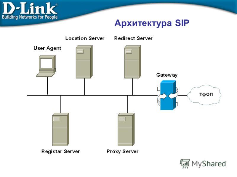 Архитектура SIP