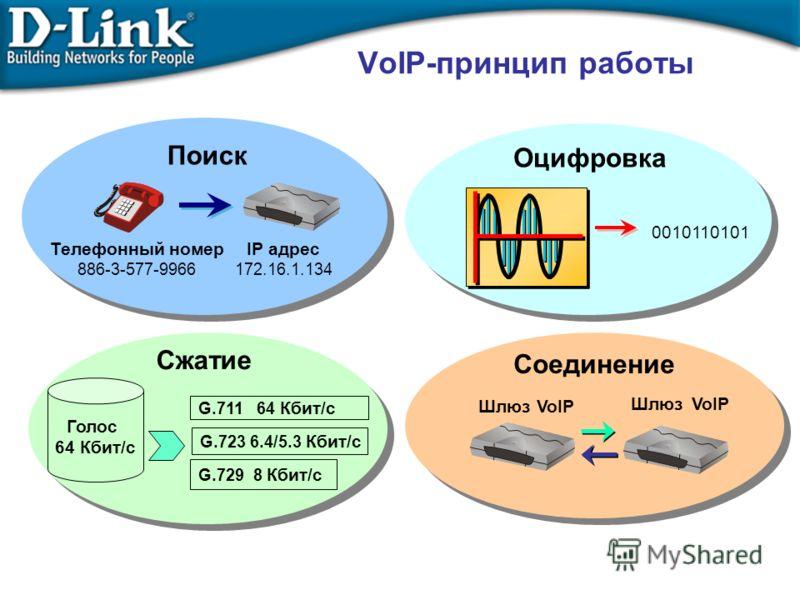 VoIP-принцип работы Поиск Оцифровка Сжатие Телефонный номер 886-3-577-9966 IP адрес 172.16.1.134 0010110101 Голос 64 Кбит/с G.711 64 Кбит/с G.723 6.4/5.3 Кбит/с G.729 8 Кбит/с Соединение Шлюз VoIP