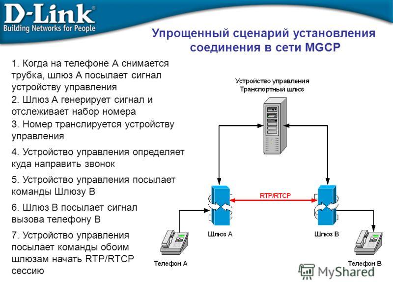 Упрощенный сценарий установления соединения в сети MGCP 1. Когда на телефоне А снимается трубка, шлюз А посылает сигнал устройству управления 2. Шлюз А генерирует сигнал и отслеживает набор номера 3. Номер транслируется устройству управления 4. Устро
