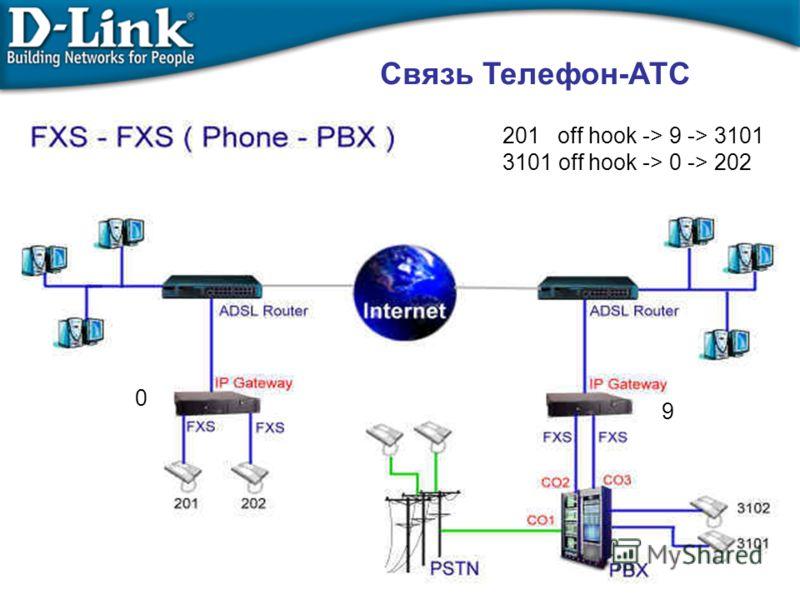 Связь Телефон-АТС 201 off hook -> 9 -> 3101 3101 off hook -> 0 -> 202 9 0