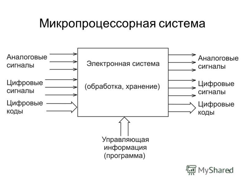 1 Микропроцессорная система