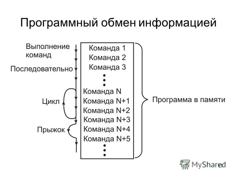 11 Программный обмен информацией