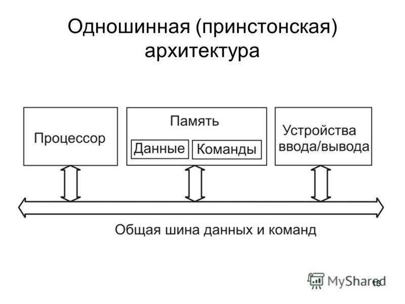 16 Одношинная (принстонская) архитектура