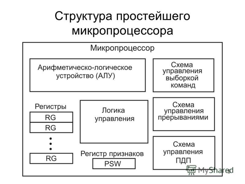 5 Структура простейшего микропроцессора