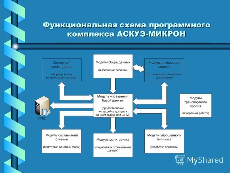 Функциональная схема программного комплекса АСКУЭ-МИКРОН