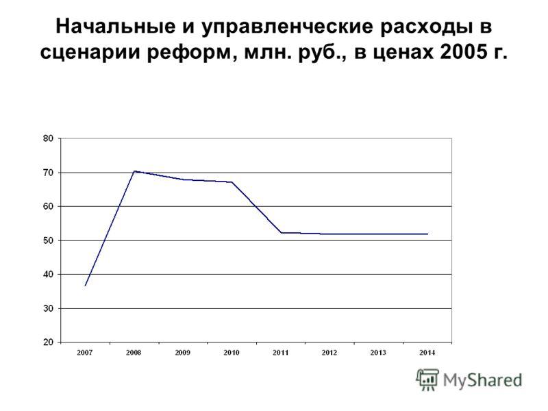 Начальные и управленческие расходы в сценарии реформ, млн. руб., в ценах 2005 г.