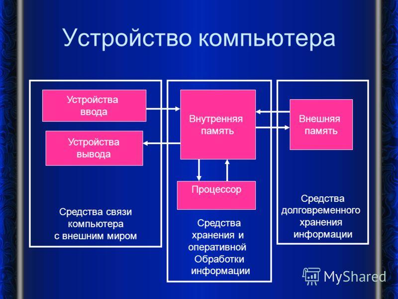 Средства хранения и оперативной Обработки информации Внутренняя память Процессор Средства долговременного хранения информации Средства связи компьютера с внешним миром Устройство компьютера Устройства ввода Устройства вывода Внешняя память