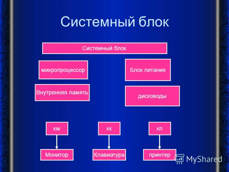 Системный блок микропроцессор Блок питания Внутренняя память дисководы кмкпкк МониторпринтерКлавиатура Системный блок