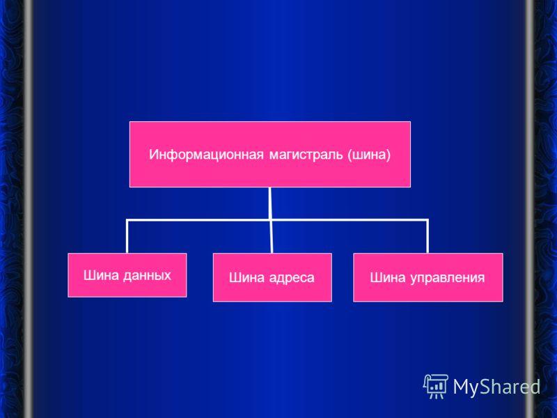 Информационная магистраль (шина) Шина данных Шина адресаШина управления