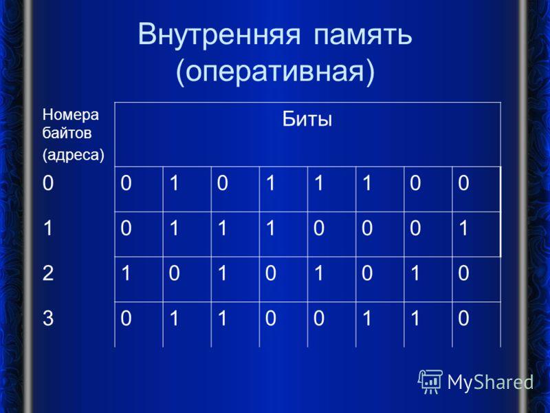 Внутренняя память (оперативная) Номера байтов (адреса) Биты 001011100 101110001 210101010 301100110