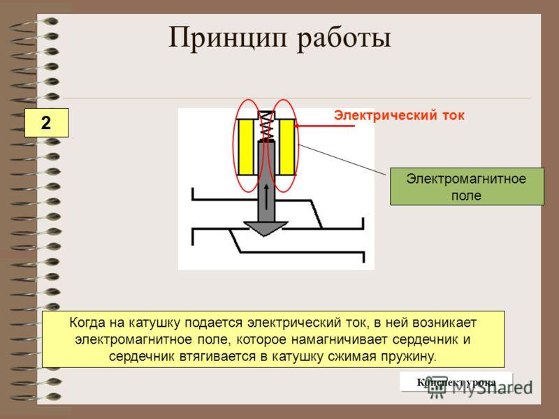 Электрический ток Электромагнитное поле Когда на катушку подается электрический ток, в ней возникает электромагнитное поле, которое намагничивает сердечник и сердечник втягивается в катушку сжимая пружину. Принцип работы 2 Конспект урока