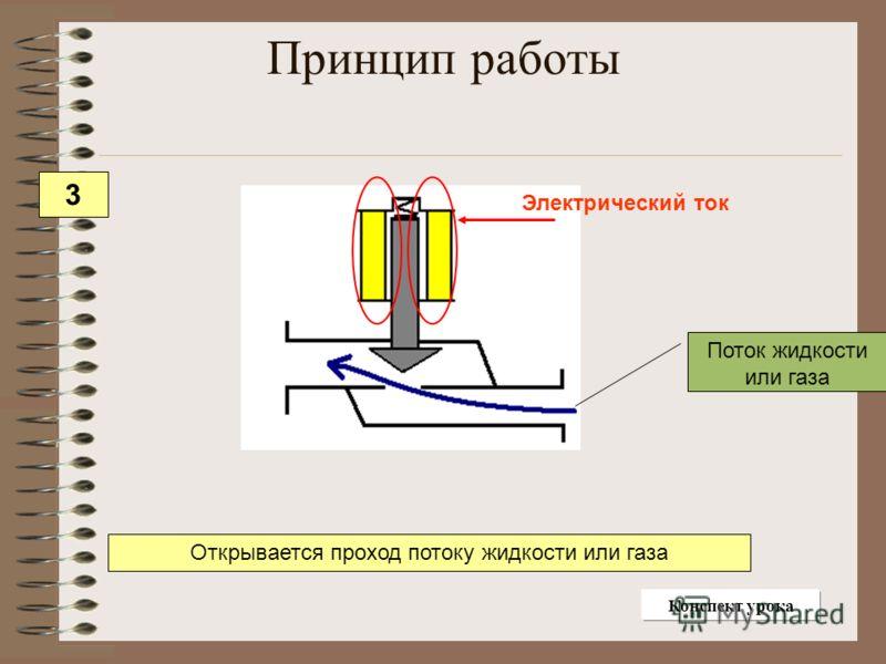 Электрический ток Поток жидкости или газа Открывается проход потоку жидкости или газа Принцип работы 3 Конспект урока