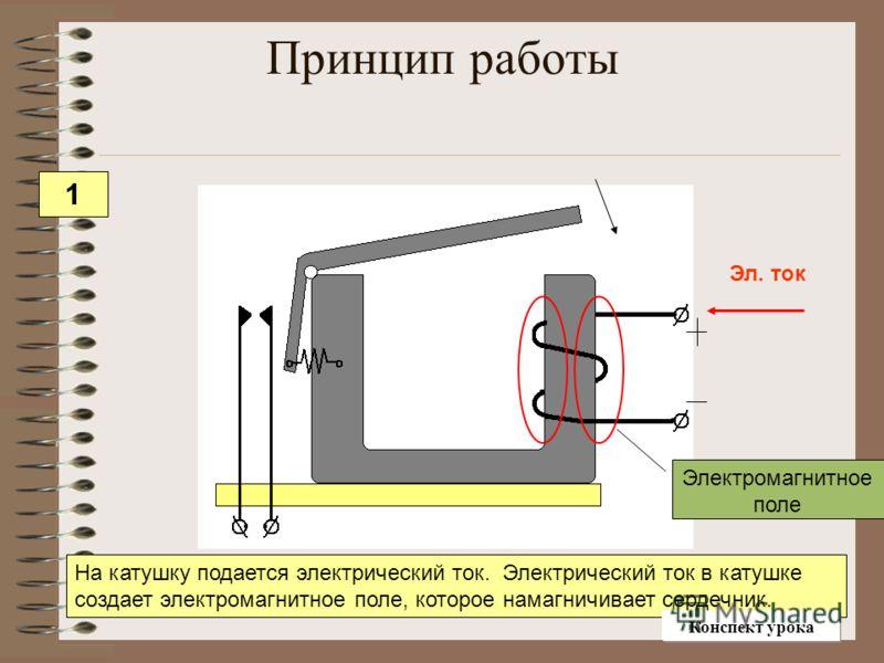 Принцип работы Эл. ток На катушку подается электрический ток. Электрический ток в катушке создает электромагнитное поле, которое намагничивает сердечник. Электромагнитное поле 1 Конспект урока