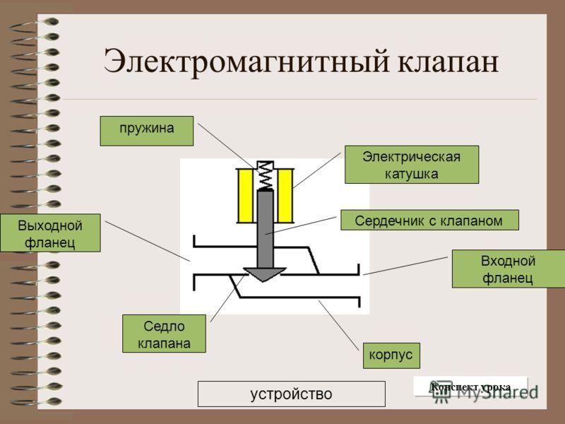 Электромагнитный клапан Электрическая катушка корпус Входной фланец Выходной фланец пружина Сердечник с клапаном Седло клапана устройство Конспект урока