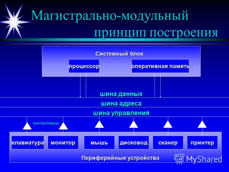 Магистрально-модульный принцип построения процессор оперативная память Системный блок шина данных шина адреса шина управления Периферийные устройства мышьдисководклавиатурапринтерсканермонитор контроллеры