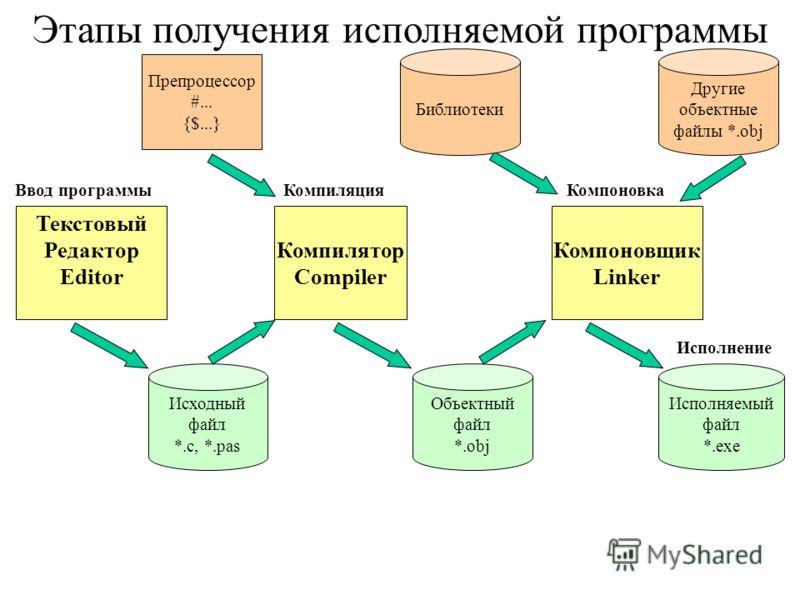 Текстовый Редактор Editor Компилятор Compiler Компоновщик Linker Исходный файл *.с, *.pas Объектный файл *.obj Исполняемый файл *.exe Ввод программыКомпиляцияКомпоновка Исполнение Библиотеки Этапы получения исполняемой программы Другие объектные файл