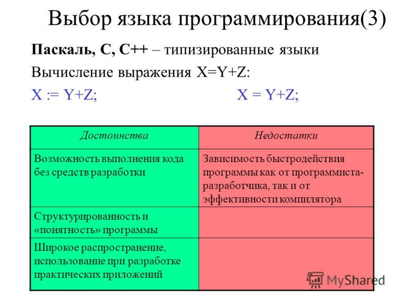 Выбор языка программирования(3) Паскаль, С, С++ – типизированные языки Вычисление выражения X=Y+Z: X := Y+Z; X = Y+Z; ДостоинстваНедостатки Возможность выполнения кода без средств разработки Зависимость быстродействия программы как от программиста- р