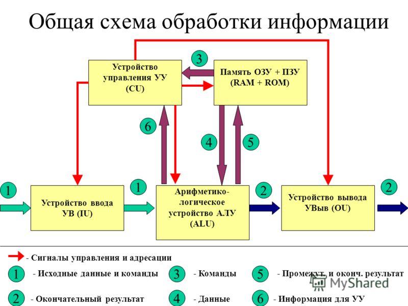 Общая схема обработки