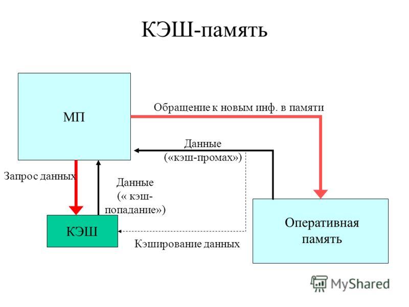 КЭШ-память МП КЭШ Оперативная память Обращение к новым инф. в памяти Кэширование данных Запрос данных Данные (« кэш- попадание») Данные («кэш-промах»)