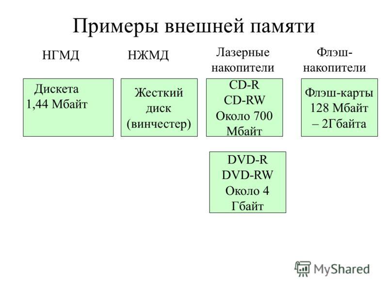 Примеры внешней памяти НГМДНЖМД Лазерные накопители Жесткий диск (винчестер) CD-R CD-RW Около 700 Мбайт Дискета 1,44 Мбайт DVD-R DVD-RW Около 4 Гбайт Флэш- накопители Флэш-карты 128 Мбайт – 2Гбайта