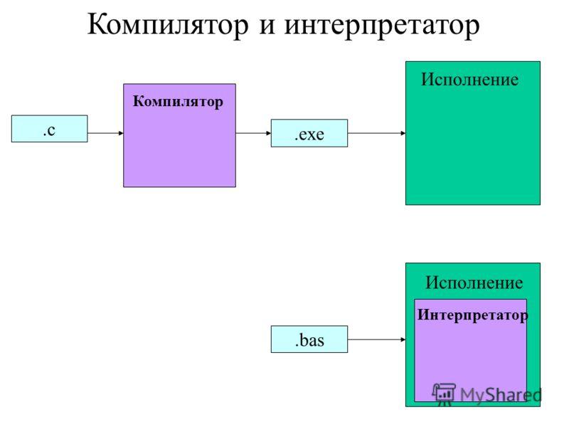 Компилятор и интерпретатор.bas Исполнение Интерпретатор.с.с Исполнение Компилятор.exe