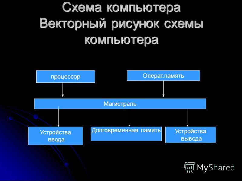 Схема компьютера Векторный рисунок схемы компьютера процессор Операт.память Магистраль Устройства ввода Долговременная память Устройства вывода