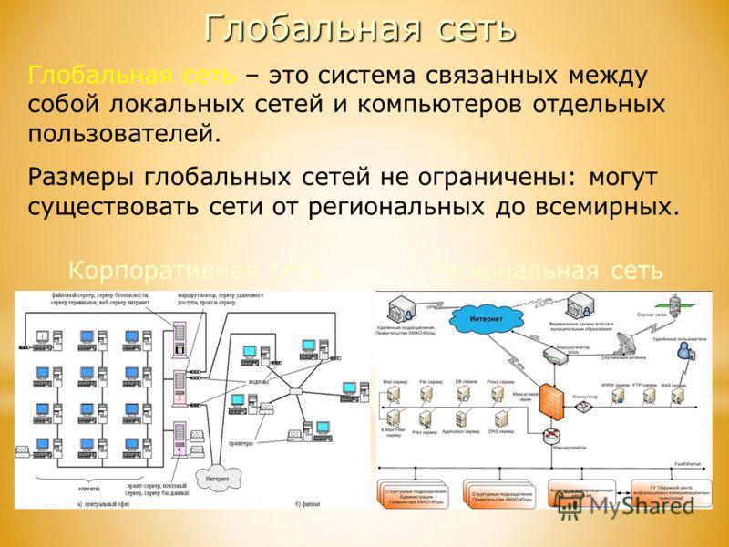 Глобальная сеть Глобальная сеть – это система связанных между собой локальных сетей и компьютеров отдельных пользователей. Размеры глобальных сетей не ограничены: могут существовать сети от региональных до всемирных. Региональная сетьКорпоративная се