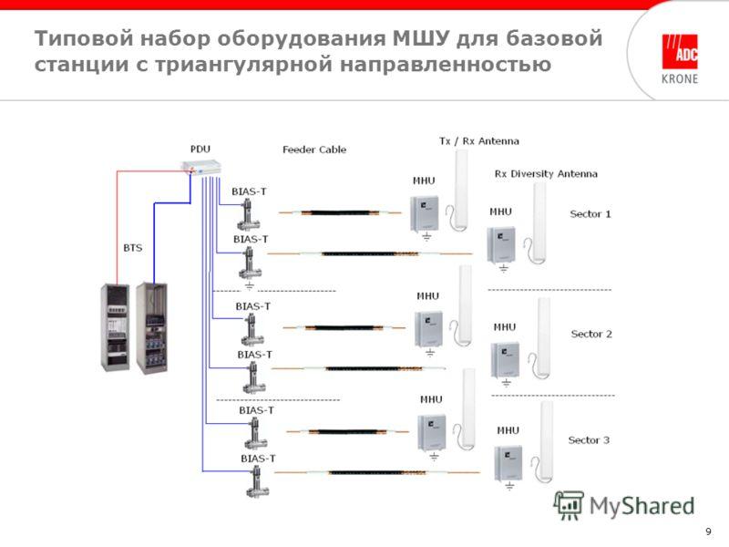 9 Типовой набор оборудования МШУ для базовой станции с триангулярной направленностью